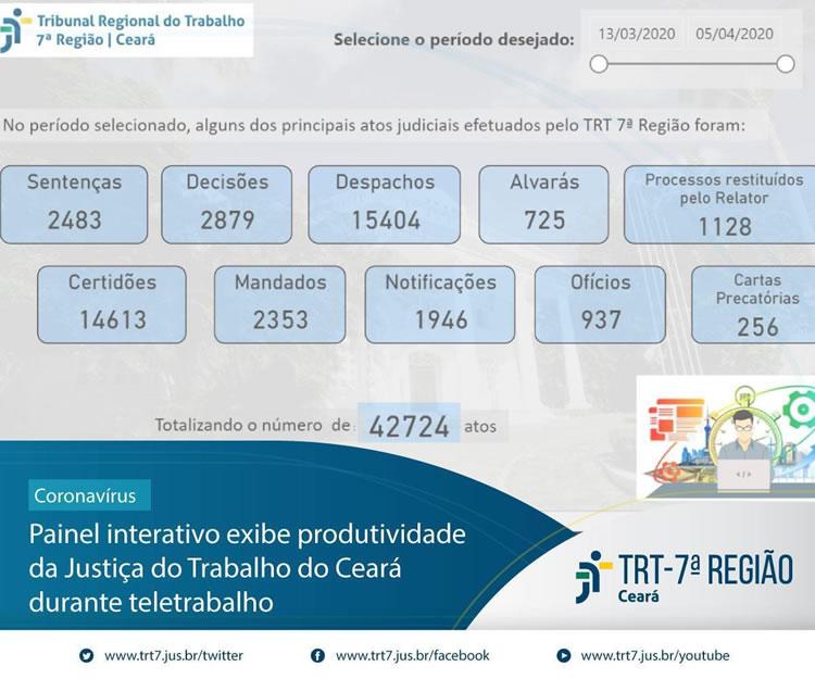 Produtividade da Justiça do Trabalho do Ceará é revelada em painel interativo