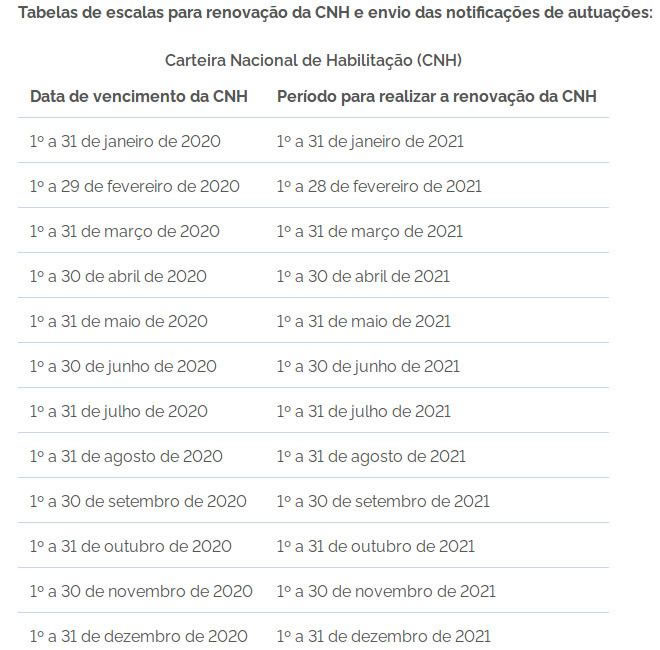 CNH vencida em 2020 poderá ser renovada pelos cearenses em 2021