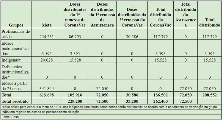 Vacinas disponíveis até agora no Ceará alcançam só 33% do primeiro grupo prioritário